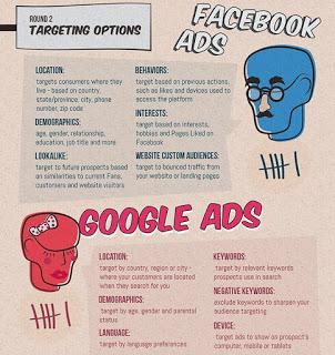 Face-vs-Adwords.jpg
